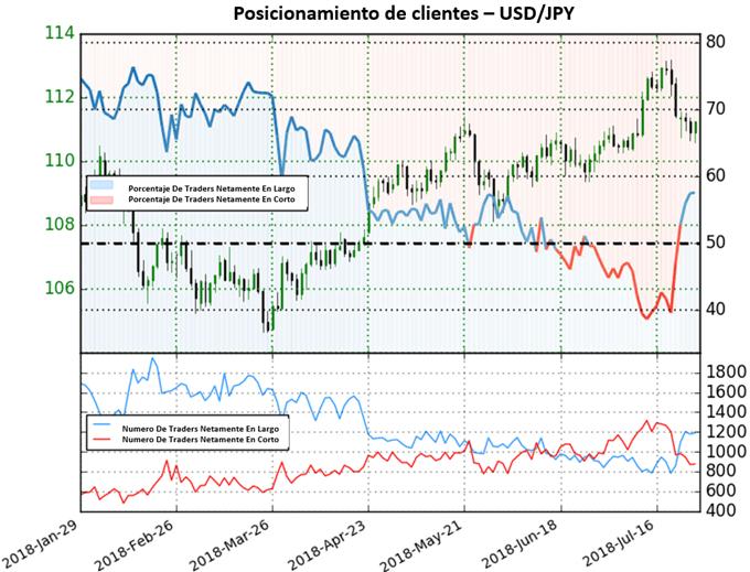 Precios del USD/JPY podrían continuar a la baja