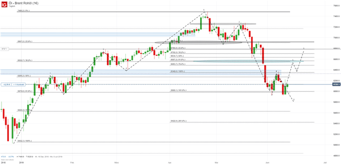 Ölpreis Brent Chartanalyse
