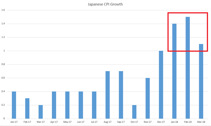 Japan CPI Growth Since January, 2017