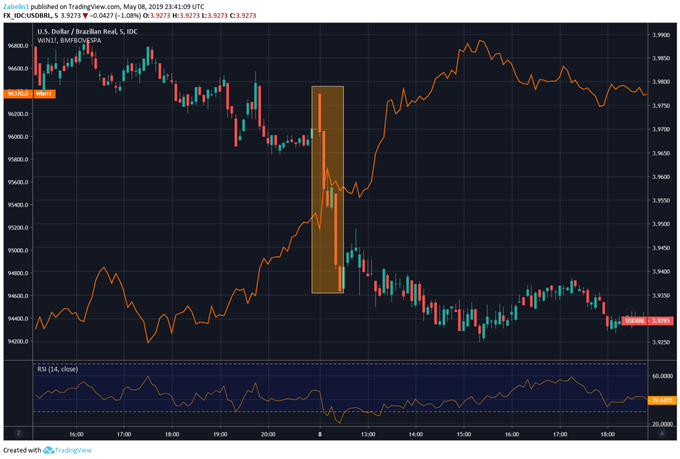 BRL, Ibovespa Rise Up Central Bank Decision, Eyeing US-China Trade Talks