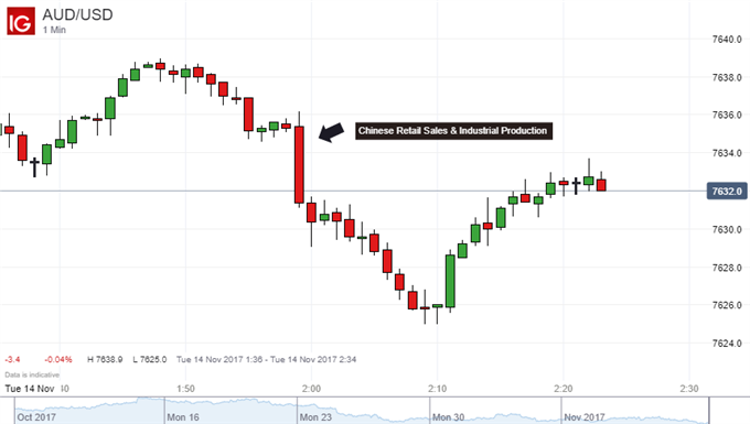 Aussie Dollar Struggles with Follow Through on Chinese Data Miss