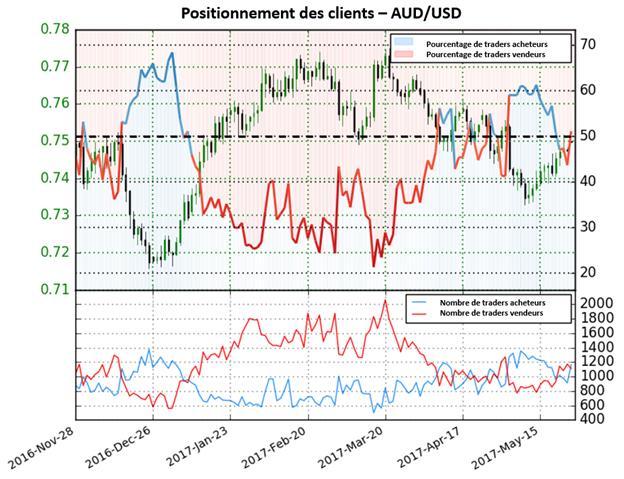 Les perspectives pour l'AUD/USD sont indécises selon le Sentiment des traders