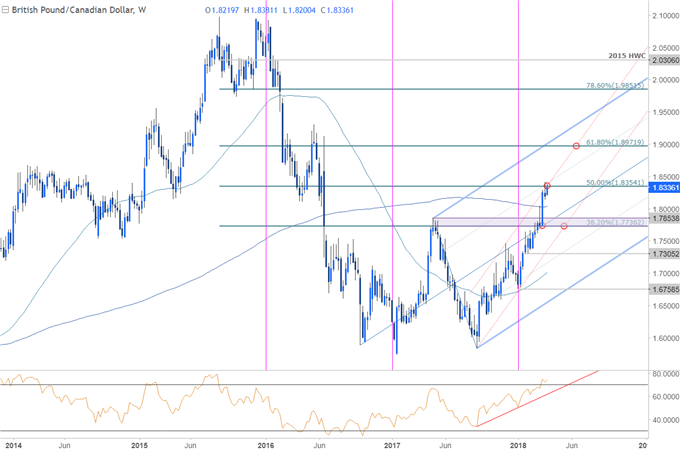 GBP/CAD Price Chart - Weekly Timeframe