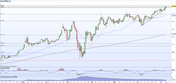 Gold Price Rally Continues Unchecked, XAU/USD Prints a Fresh 8-Year High