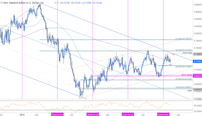 NZD/USD Price Chart - Weekly Timeframe