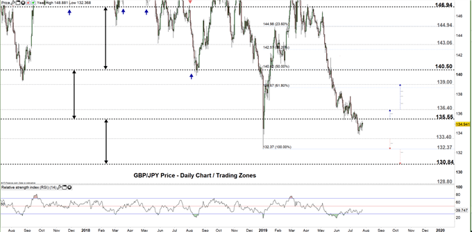 GBP/JPY price daily chart 25-07-19 Zoomed in