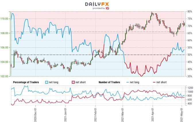 Sentimen Pedagang Yen Jepang - Grafik Harga USD / JPY - Outlook Perdagangan Dolar vs Yen - Perkiraan Teknis