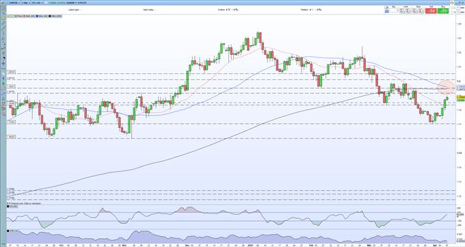 EUR / USD Technical Forecast - Bearish Death Cross Nearing Completion