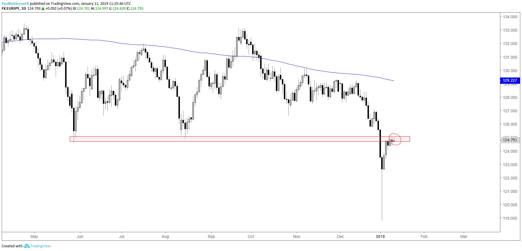 Â¥ In EUR