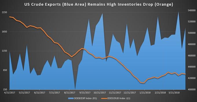 Rohölpreisprognose: Aufwärtsbewegung aufgrund sinkender US-Bestände