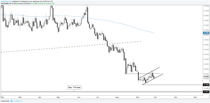silver daily chart, bear-flag, December 2016 low could come soon