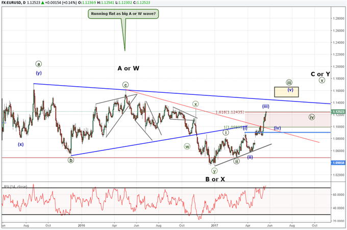 EUR/USD Flat or Complex Correction