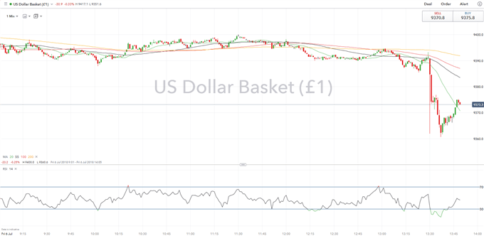 US Dollar Falls on Overall Soft NFP Report as Wage Data Misses Forecasts
