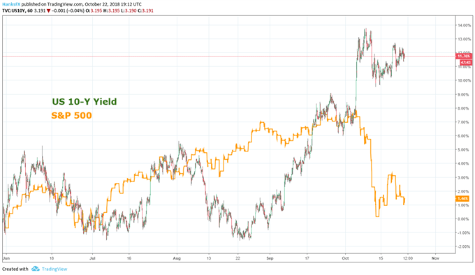 US treasury yield and S&P 500 price chart