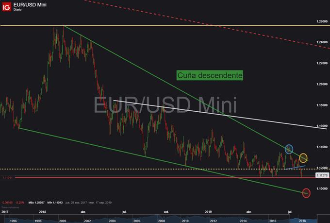 Gráfico diario EUR/USD - 26/07/2019
