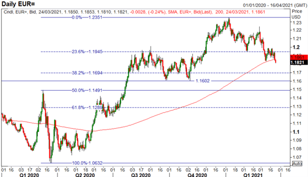 EUR/USD Bounce on Firmer PMI Unlikely to be Maintained