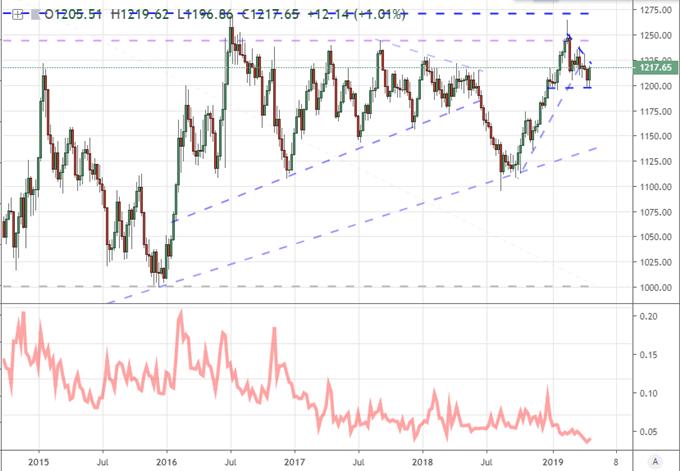 Gold volatility chart