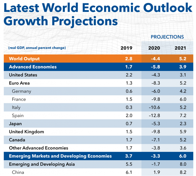 IMF Projections - China