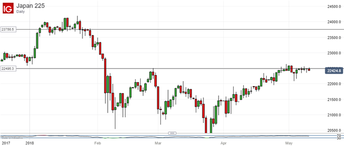 Nikkei 225 Technical Analysis: Emerging Pennant Offers Bulls Hope
