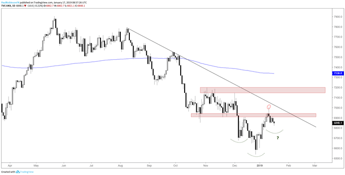 FTSE daily chart, watch how pullback plays out