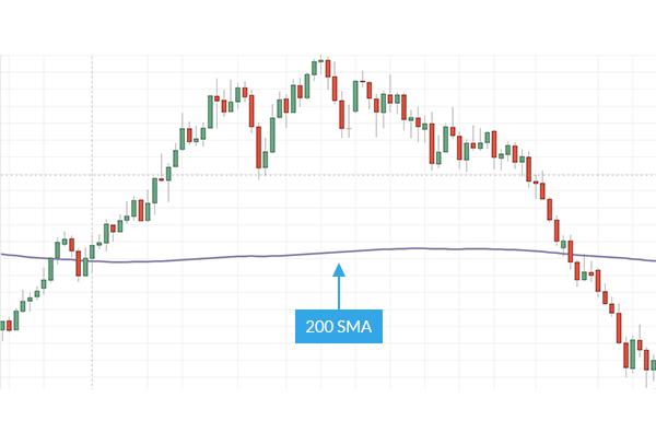 Eine persönliche Trading-Strategie