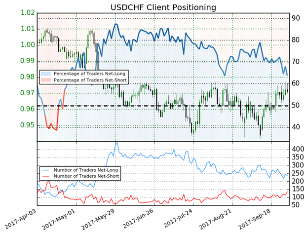 US Dollar Climbs To #2 Spot on SW Only To Find Month-End Resistance