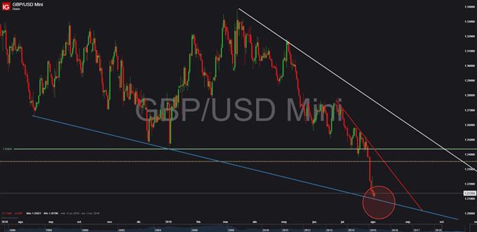 Gráfico diario GBP/USD - 02/08/2019