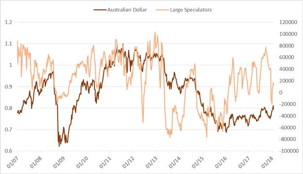 تقرير التزام المتداولين: هل يثبت تحول المضاربين على زوج العملات الدولار النيوزيلندي مقابل الدولار الأمريكي NZD/USD نحو صافي مراكز الشراء أنه في غير محله؟