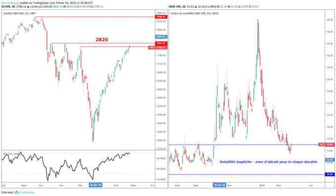 Analyse graphique du S&P 500 et du VIX pour 2019