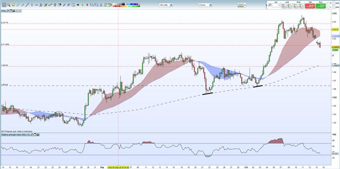 GBP/NZD: potentiel hausier à venir en cas de configuration baissière