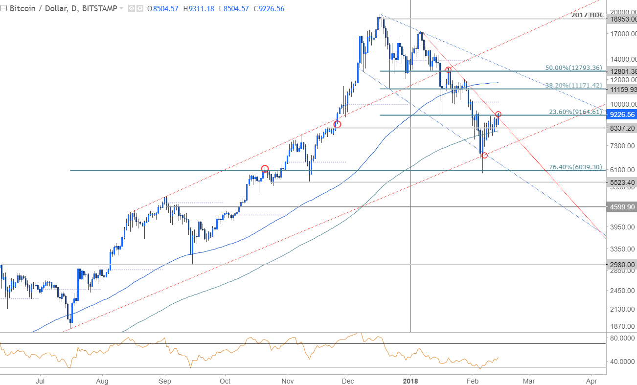 Bitcoin Price Chart - Daily Timeframe