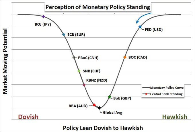 Rate Forecasts Cooling for Fed, BOC and Others Can Sink Sentiment as Well
