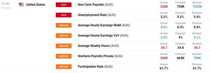 Gold Jumps, US Dollar Drops on NFP Miss, Fed Tapering Still a Done Deal