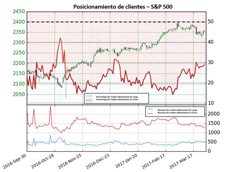 Pronóstico para el S&P 500 se mantiene alcista hasta que esto cambie