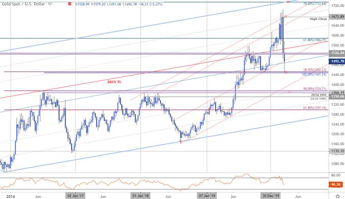Photo of XAU/USD Finds Support- Coronavirus Timeline Grows