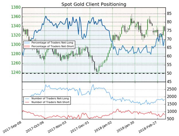 تداول أسعار الذهب في نطاق تكدس سعري منذ بداية العام يعطي إشارة مُختلطة لاتجاه أسعار الذهب