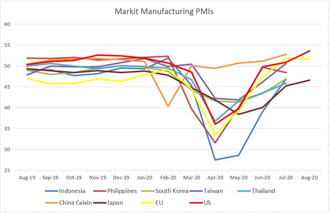 Markit Manufacturing PMIS