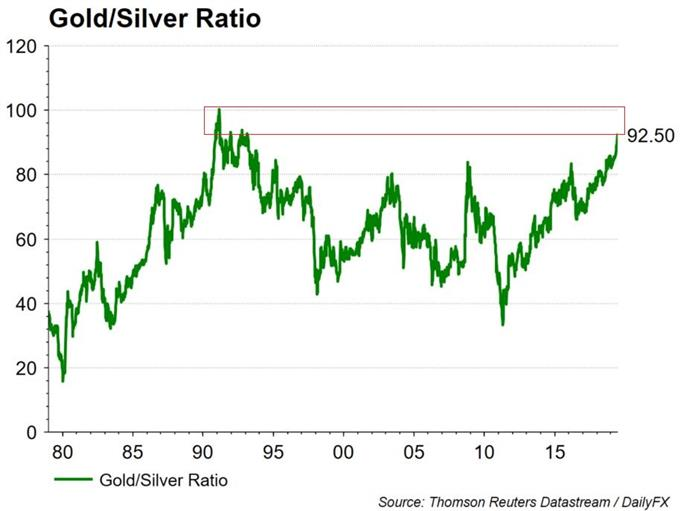 Could Silver Price Soon Start Outperforming Gold Price?