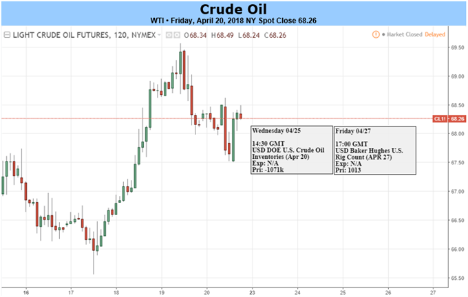 OPEC Approaches 'Mission Accomplished' Moment in Jeddah, WTI nears $70
