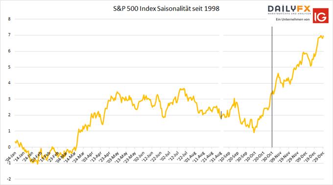 S&P 500 Saisonalität
