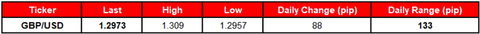 Image of daily change for gbpusd rate