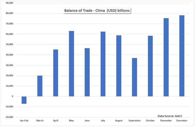 China balance of trade Dec