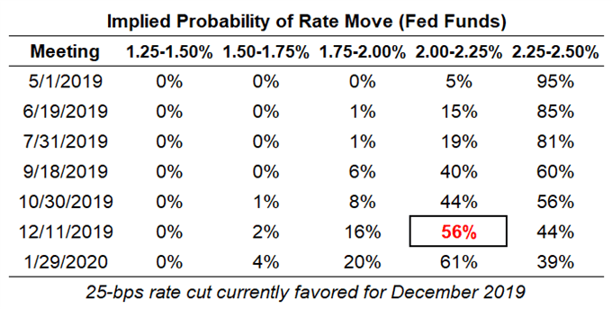 Central Bank Weekly: How Much Further Can Fed, ECB, BOJ Ease?