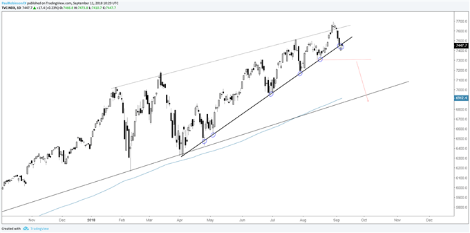 Nasdaq 100 daily chart, teetering on brink of dropping out of rising wedge