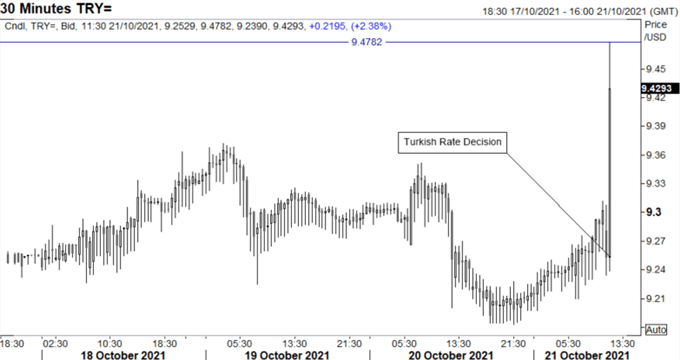 USD/TRY Spikes After Turkish Central Bank Delivers Larger Than Expected Cut