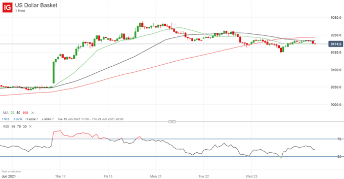 US Dollar (USD) Price Outlook: Friday's US Inflation Data to Determine Next Move