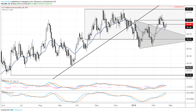 US Dollar Bounce at Support Keeps Near-term Outlook 'Neutral'