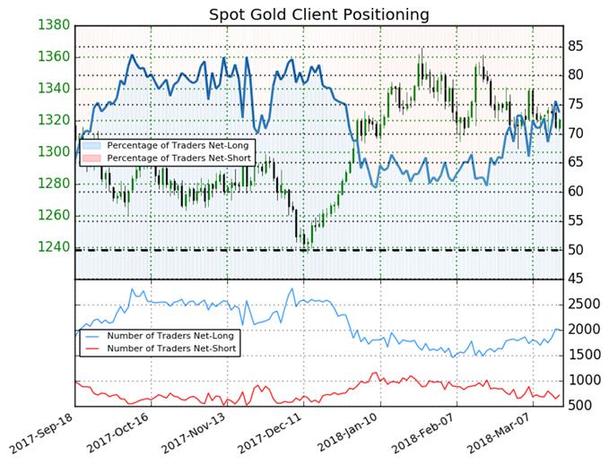 Les traders ont augmenté leur exposition sur le cours de l'or la semaine dernière