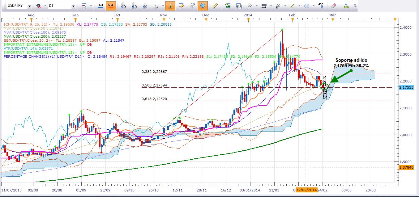Sólido nivel de soporte  frena presión de venta  de la lira turca
