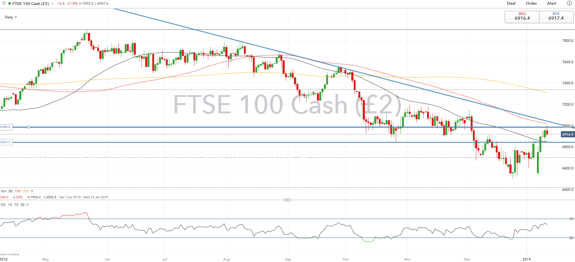 FTSE 100 Looks to Crucial Brexit Vote, S&P 500 Backs Off Resistance